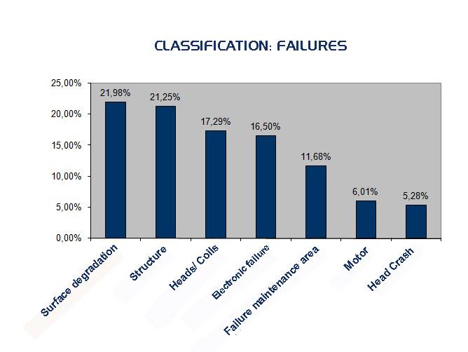 gafics_2006_failures